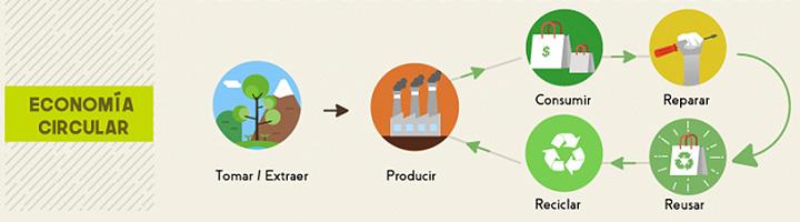 Ciclo Economía Circular