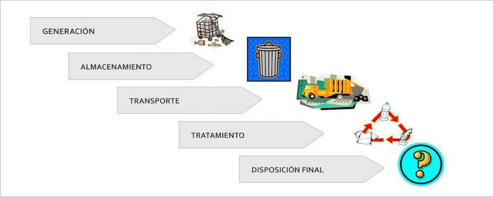 Ciclo de Tratamiento de Residuos
